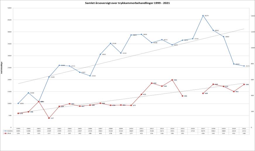 En graf over udviklingen af trykkammerbehandlinger 1999-2019. Stigning i både elektive og akutte behandlinger.