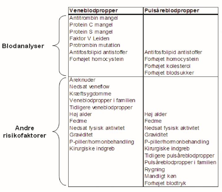 Billedet viser en oversigt over de vigtigste faktorer, der øger risikoen for henholdsvis pulsåreblodpropper og veneblodpropper