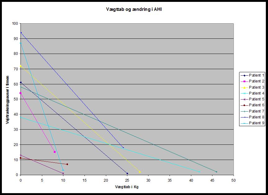 Diagram af vægttab og ændring i AHI